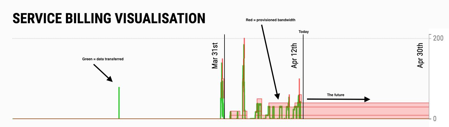 billing-visualisation